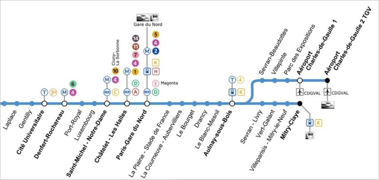 Plan du RER B dans sa portion de Paris à l'aéroport Charles de Gaulle